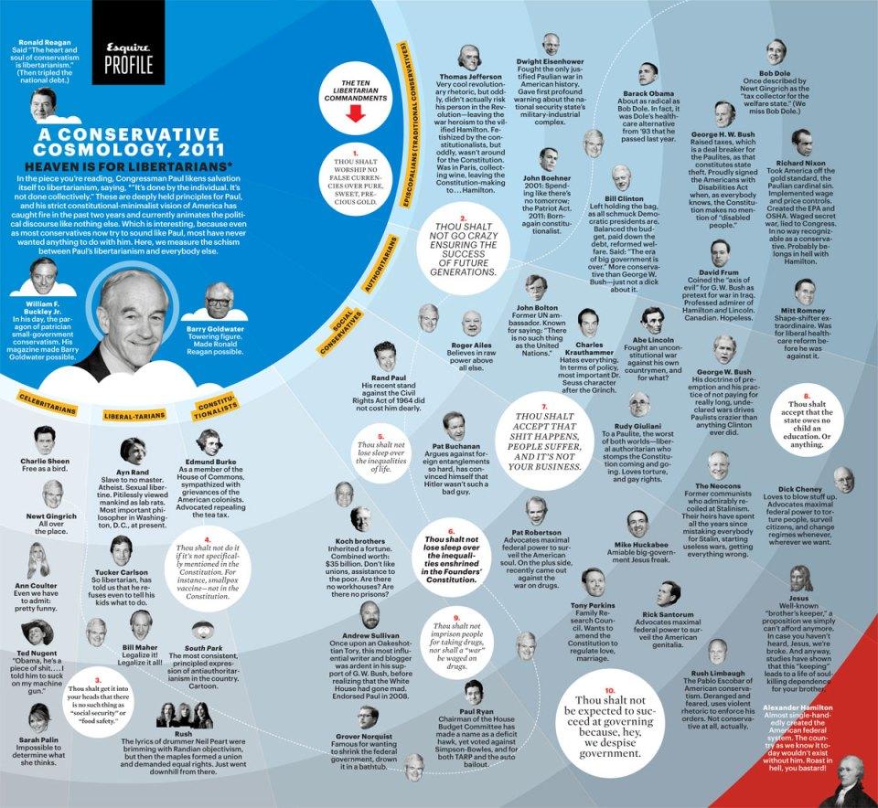 Conservative Cosmology, 2011 Esquire Profile